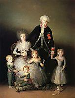 The Duke of Osuna and his Family, 1788, goya